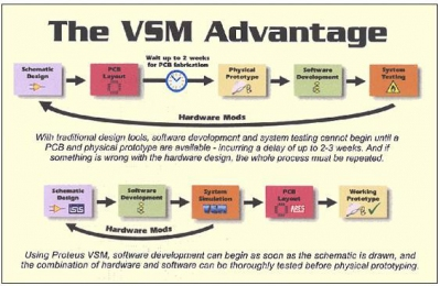 Proteus VSM Simulation  - Call for price